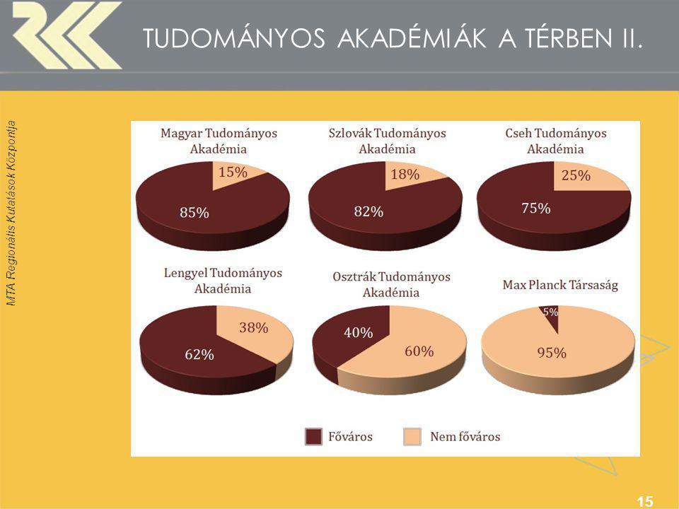 MTA Regionális Kutatások Központja 15 TUDOMÁNYOS AKADÉMIÁK A TÉRBEN II.