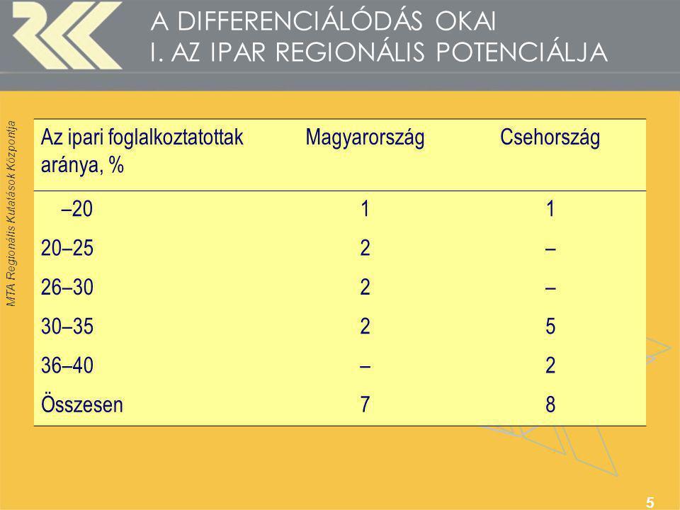 MTA Regionális Kutatások Központja 5 A DIFFERENCIÁLÓDÁS OKAI I. AZ IPAR REGIONÁLIS POTENCIÁLJA Az ipari foglalkoztatottak aránya, % MagyarországCsehor