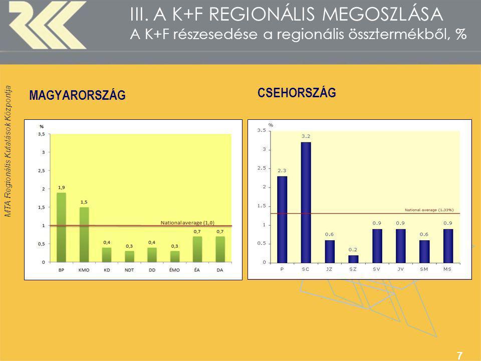MTA Regionális Kutatások Központja 7 III. A K+F REGIONÁLIS MEGOSZLÁSA A K+F részesedése a regionális össztermékből, % MAGYARORSZÁG CSEHORSZÁG