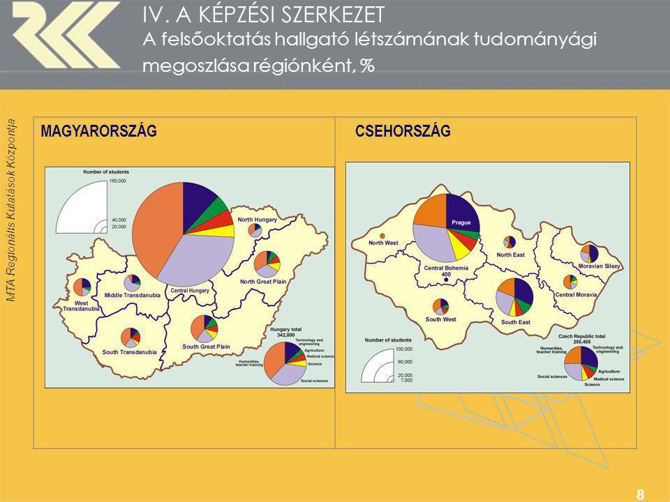 MTA Regionális Kutatások Központja 8 IV. A KÉPZÉSI SZERKEZET A felsőoktatás hallgató létszámának tudományági megoszlása régiónként, % MAGYARORSZÁGCSEH