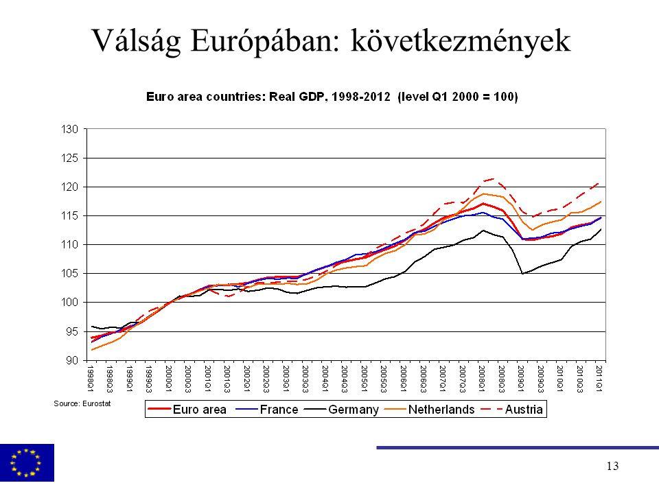 14 Válság Európában: Az Európai Bizottság szerepe  A gazdaságpolitikai válasz és fiskális stimulus koordinálása European Economic Recovery Plan (2008.