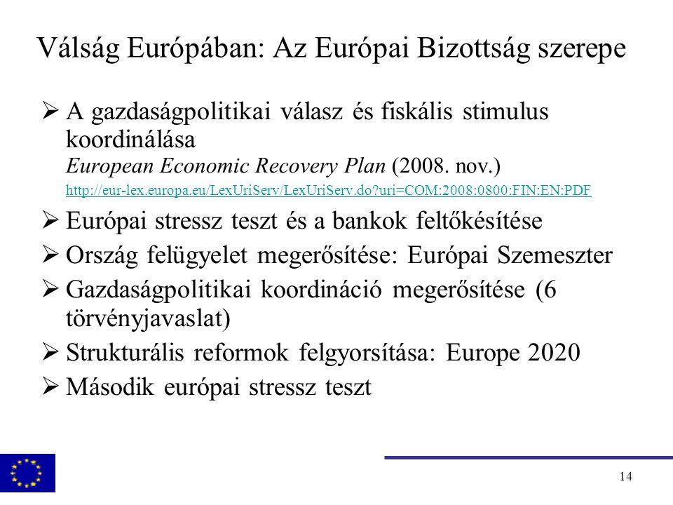 15 Fiskális stimulus és konszolidáció Source: I.P.