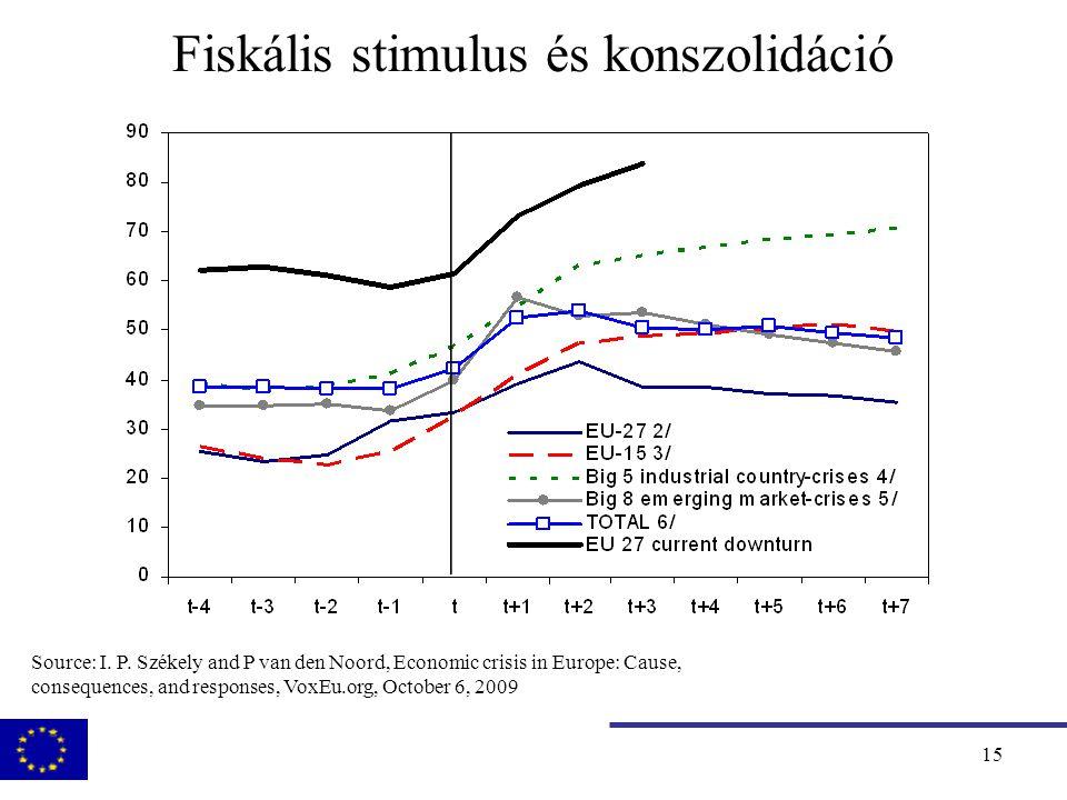 16 Fiskális stimulus és konszolidáció