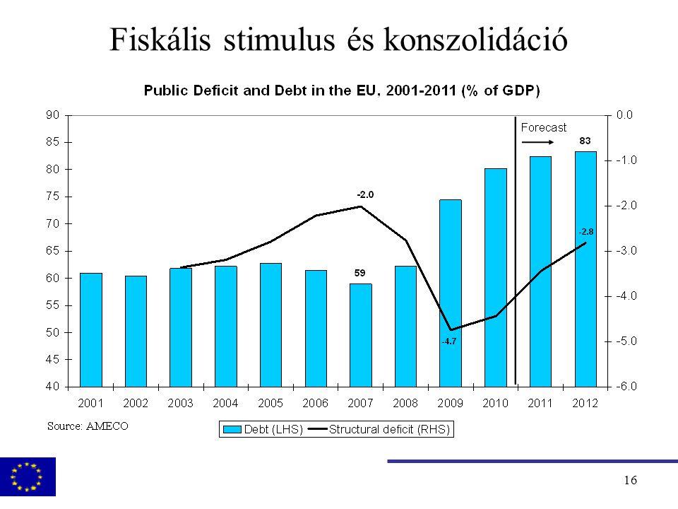 17 Fiskális stimulus és konszolidáció