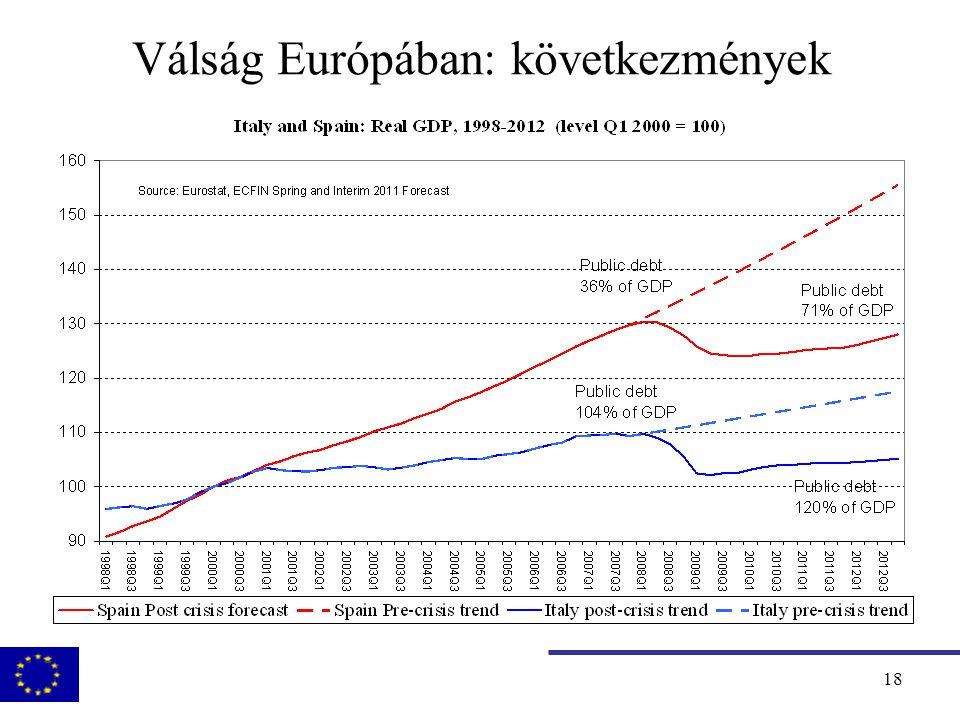 19 Fiskális stimulus és konszolidáció