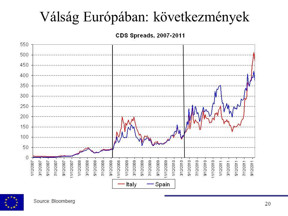 21 Válság a periférián: az Európai Bizottság szerepe  Közép és Kelet Európa: BoP facilitás megerősítése (2008.