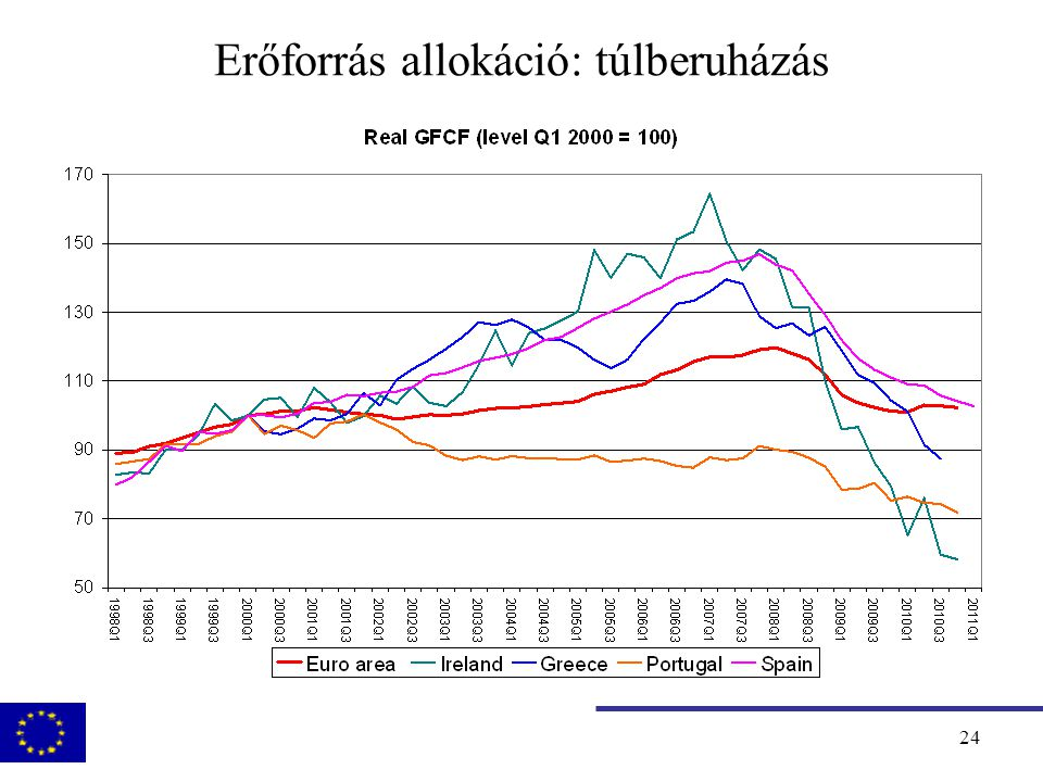 25 Versenyképesség Price competitiveness relative to the rest of the euro area (ULC indices; 2000 = 100, increases represent losses in competitiveness) Source: AMECO