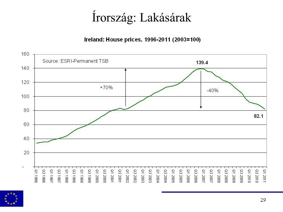 30 Válság a periférián: EU-IMF programok  Közép és Kelet Európa Magyarország (€20 md) 2008 (okt.) – 2010 (júl.) Lettország (€7,5 md) 2008 (dec.) - Románia (€20 +5 md)2009 (jún.) -  Euroövezet perifériája Görögország (€110 md)2010 (május) - Írország (€85 md) 2010 (nov.) - Portugália (€78 md)2011 (május) -