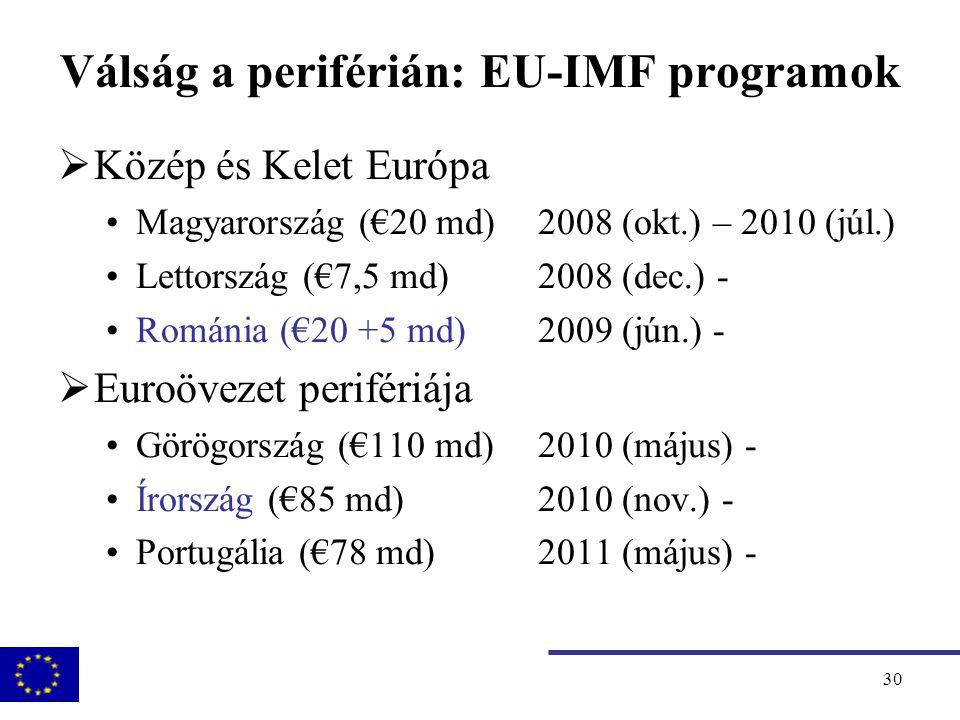 31 Írország: EU-IMF program  Program http://ec.europa.eu/economy_finance/publications/occasional_paper/2011/op76_en.htm  Bankrendszer reformja  Fiskális konszolidáció, fenntarthatóság visszaállítása  Növekedést és alkalmazkodást ösztönző reformok  Pénz felhasználása  Bankrendszer megerősítése €35 md  Költségvetés finanszírozása €50 md  Finanszírozás:  EFSM €22,5 md EFSM es kétoldalú hitelek €22,5  IMF €22,5 md  Saját eszközök: €17,5 md