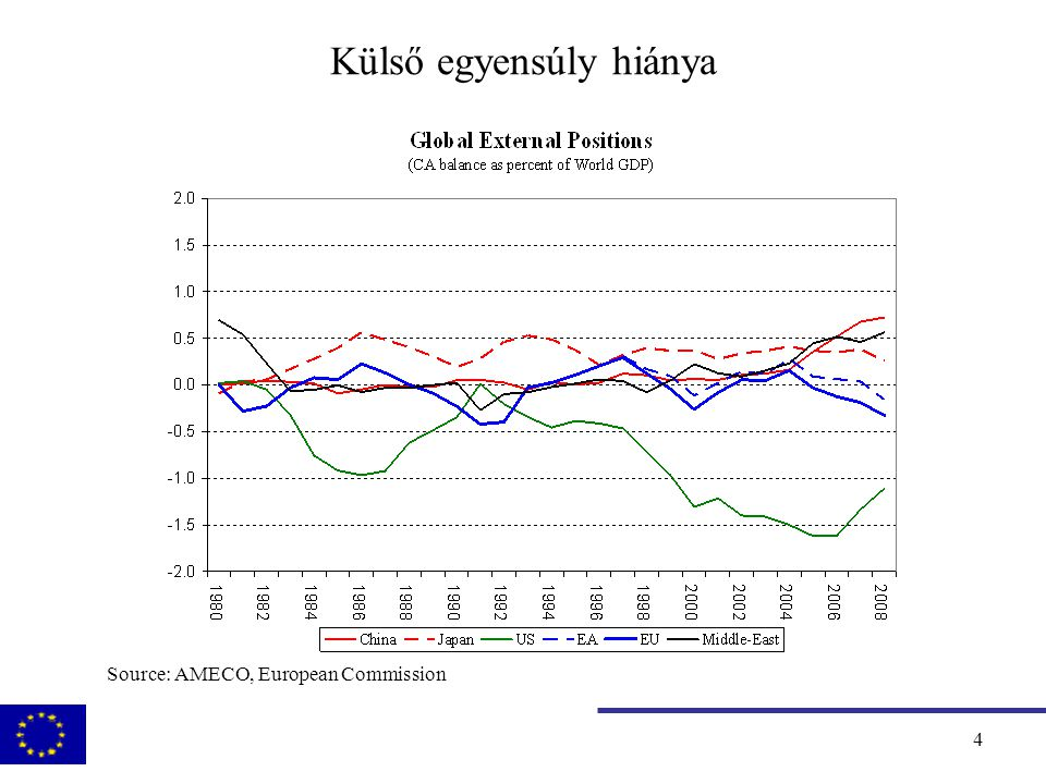 5 A gazdasági világválság, okok: pénzpiacok