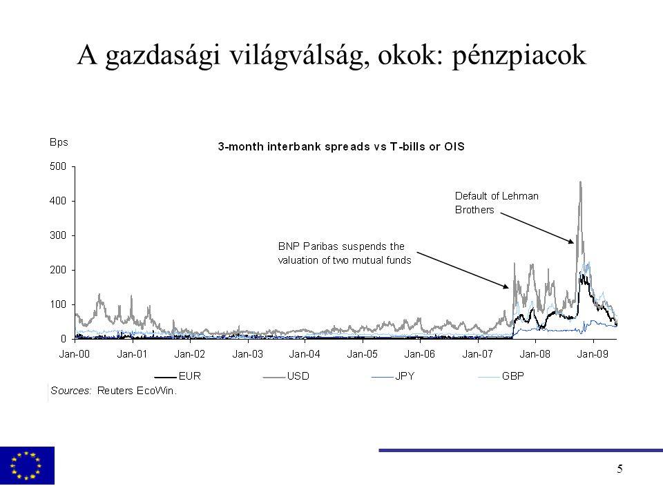 6 A válság hatása: a potenciális kibocsátás csökkenése Source: European Commission Services