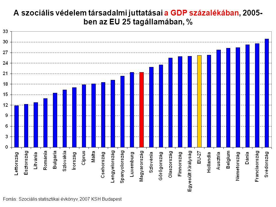 A szociális védelem társadalmi juttatásai a GDP százalékában, 2005- ben az EU 25 tagállamában, % Forrás: Szociális statisztikai évkönyv, 2007 KSH Buda
