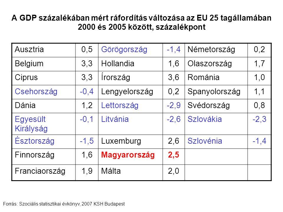 Ausztria0,5Görögország-1,4Németország0,2 Belgium3,3Hollandia1,6Olaszország1,7 Ciprus3,3Írország3,6Románia1,0 Csehország-0,4Lengyelország0,2Spanyolország1,1 Dánia1,2Lettország-2,9Svédország0,8 Egyesült Királyság -0,1Litvánia-2,6Szlovákia-2,3 Észtország-1,5Luxemburg2,6Szlovénia-1,4 Finnország1,6Magyarország2,5 Franciaország1,9Málta2,0 Forrás: Szociális statisztikai évkönyv, 2007 KSH Budapest A GDP százalékában mért ráfordítás változása az EU 25 tagállamában 2000 és 2005 között, százalékpont