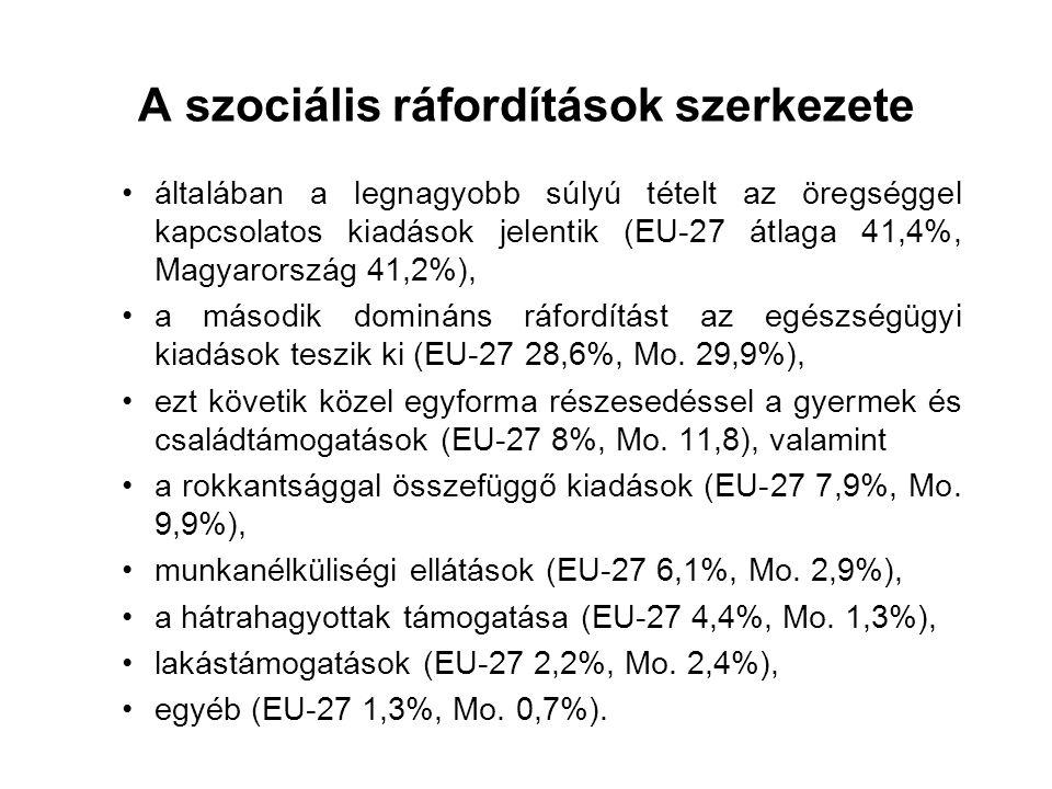 A szociális ráfordítások szerkezete általában a legnagyobb súlyú tételt az öregséggel kapcsolatos kiadások jelentik (EU-27 átlaga 41,4%, Magyarország