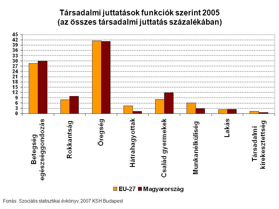 Társadalmi juttatások funkciók szerint 2005 (az összes társadalmi juttatás százalékában) Forrás: Szociális statisztikai évkönyv, 2007 KSH Budapest