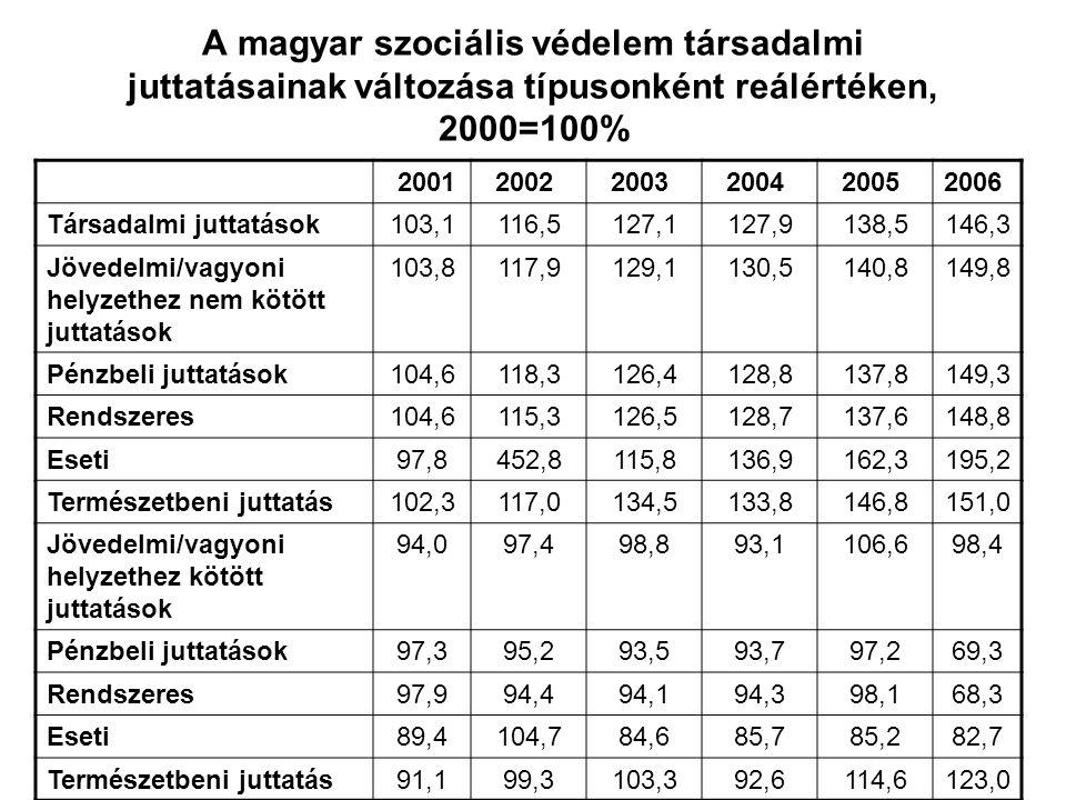 A magyar szociális védelem társadalmi juttatásainak változása típusonként reálértéken, 2000=100% 20012002 2003 2004 2005 2006 Társadalmi juttatások103,1116,5127,1127,9138,5146,3 Jövedelmi/vagyoni helyzethez nem kötött juttatások 103,8117,9129,1130,5140,8149,8 Pénzbeli juttatások104,6118,3126,4128,8137,8149,3 Rendszeres104,6115,3126,5128,7137,6148,8 Eseti97,8452,8115,8136,9162,3195,2 Természetbeni juttatás102,3117,0134,5133,8146,8151,0 Jövedelmi/vagyoni helyzethez kötött juttatások 94,097,498,893,1106,698,4 Pénzbeli juttatások97,395,293,593,797,269,3 Rendszeres97,994,494,194,398,168,3 Eseti89,4104,784,685,785,282,7 Természetbeni juttatás91,199,3103,392,6114,6123,0
