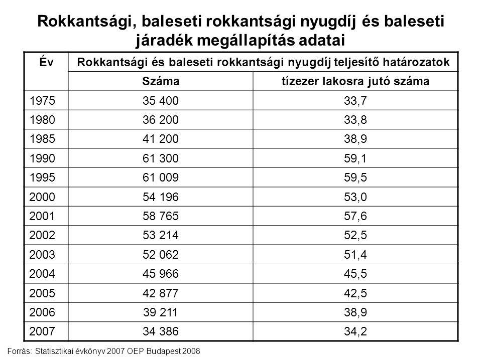 ÉvRokkantsági és baleseti rokkantsági nyugdíj teljesítő határozatok Számatízezer lakosra jutó száma 197535 40033,7 198036 20033,8 198541 20038,9 199061 30059,1 199561 00959,5 200054 19653,0 200158 76557,6 200253 21452,5 200352 06251,4 200445 96645,5 200542 87742,5 200639 21138,9 200734 38634,2 Forrás: Statisztikai évkönyv 2007 OEP Budapest 2008 Rokkantsági, baleseti rokkantsági nyugdíj és baleseti járadék megállapítás adatai