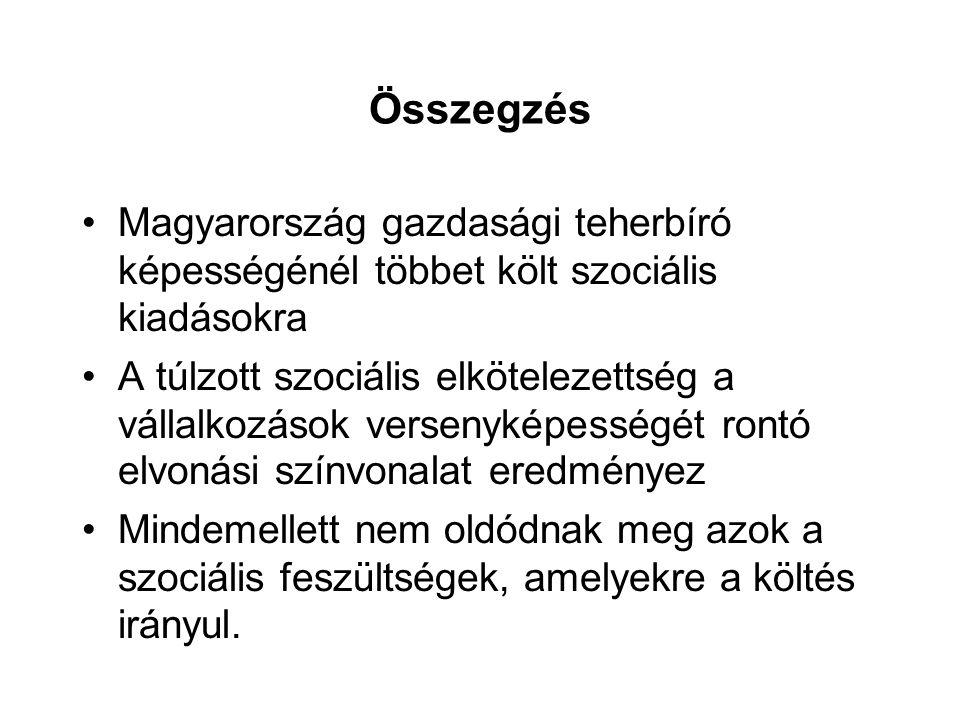 Összegzés Magyarország gazdasági teherbíró képességénél többet költ szociális kiadásokra A túlzott szociális elkötelezettség a vállalkozások versenyké