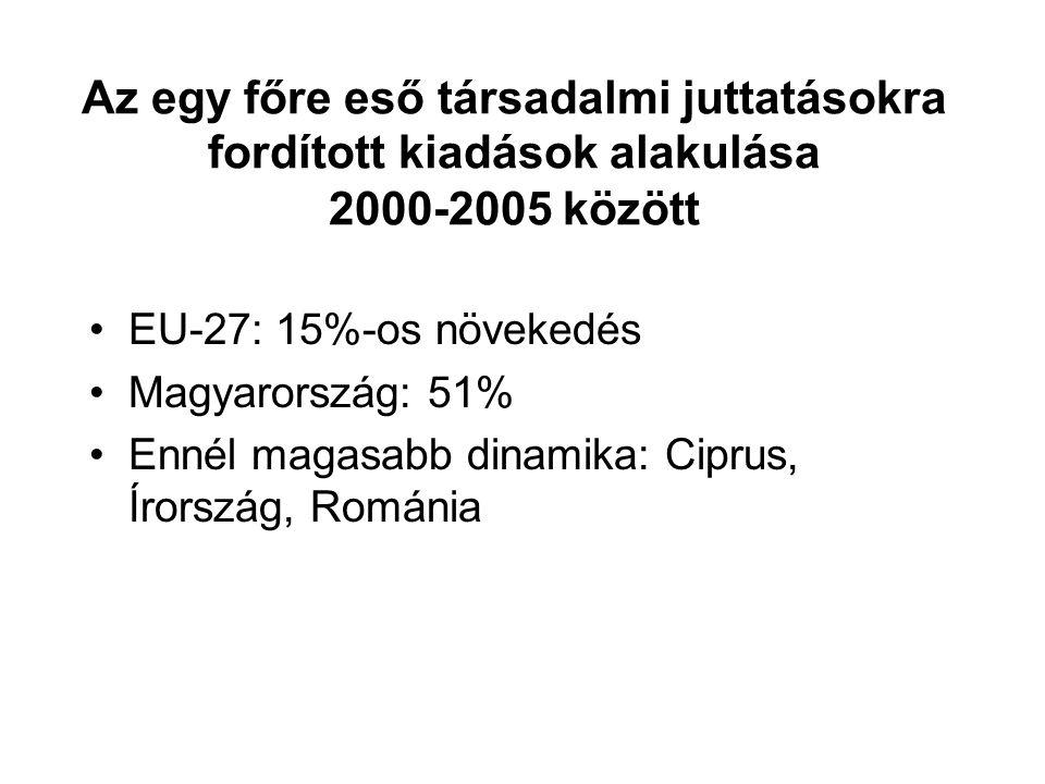 Az egy főre eső társadalmi juttatásokra fordított kiadások alakulása 2000-2005 között EU-27: 15%-os növekedés Magyarország: 51% Ennél magasabb dinamika: Ciprus, Írország, Románia