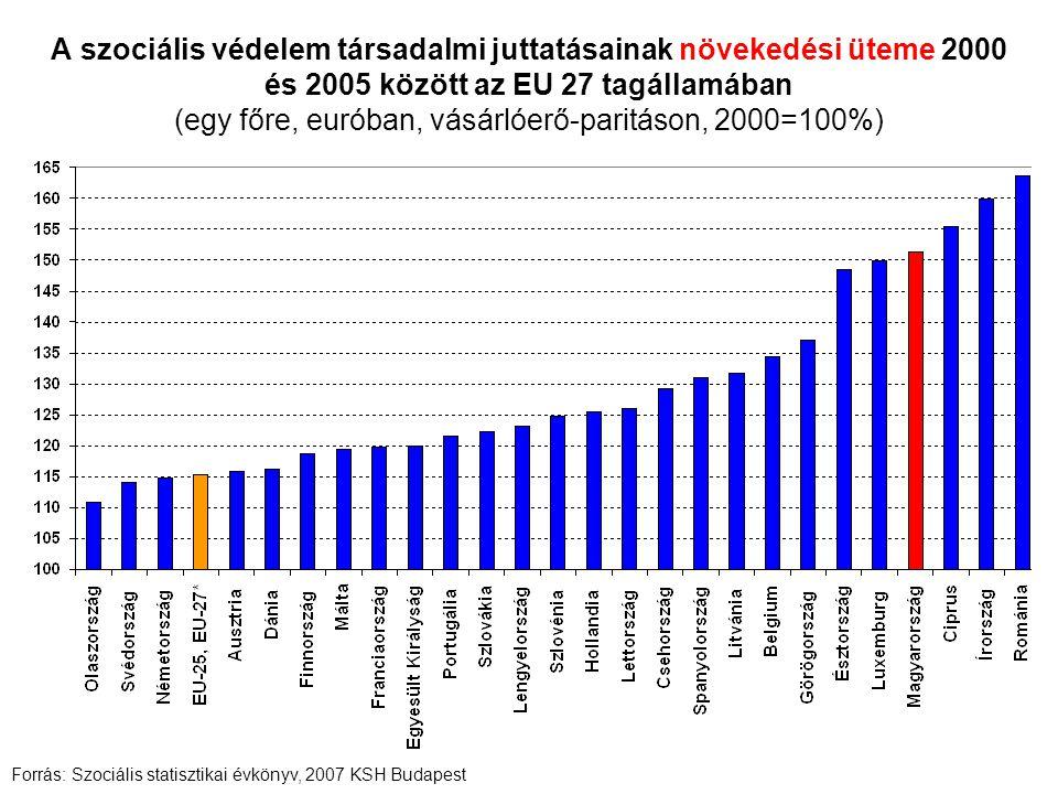 A szociális védelem társadalmi juttatásainak növekedési üteme 2000 és 2005 között az EU 27 tagállamában (egy főre, euróban, vásárlóerő-paritáson, 2000=100%) Forrás: Szociális statisztikai évkönyv, 2007 KSH Budapest