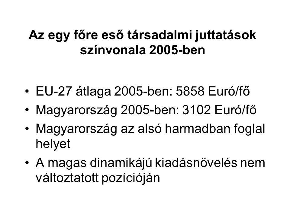 Az egy főre eső társadalmi juttatások színvonala 2005-ben EU-27 átlaga 2005-ben: 5858 Euró/fő Magyarország 2005-ben: 3102 Euró/fő Magyarország az alsó