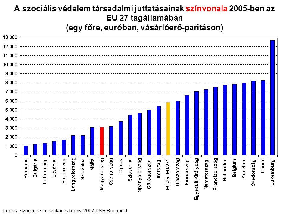 A szociális védelem társadalmi juttatásainak színvonala 2005-ben az EU 27 tagállamában (egy főre, euróban, vásárlóerő-paritáson) Forrás: Szociális sta