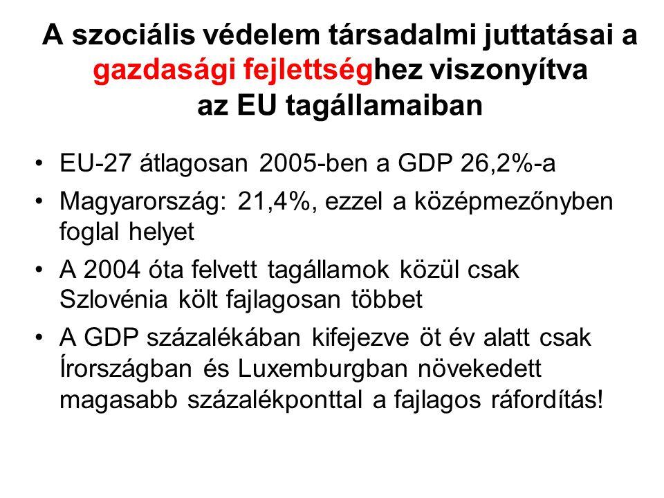 A szociális védelem társadalmi juttatásai a gazdasági fejlettséghez viszonyítva az EU tagállamaiban EU-27 átlagosan 2005-ben a GDP 26,2%-a Magyarország: 21,4%, ezzel a középmezőnyben foglal helyet A 2004 óta felvett tagállamok közül csak Szlovénia költ fajlagosan többet A GDP százalékában kifejezve öt év alatt csak Írországban és Luxemburgban növekedett magasabb százalékponttal a fajlagos ráfordítás!