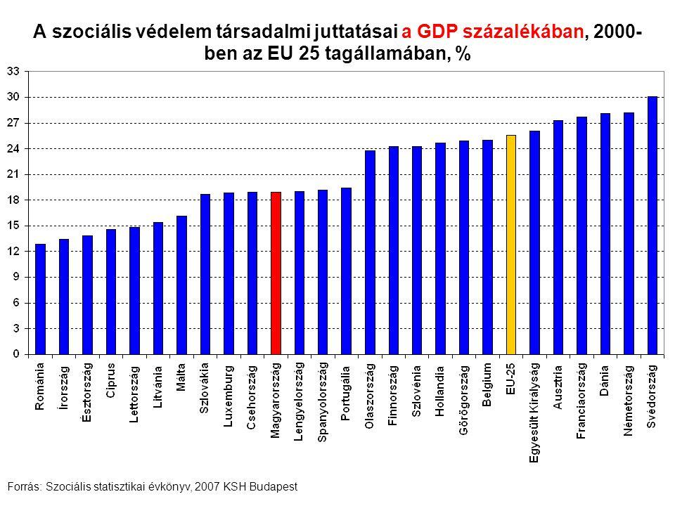 A szociális védelem társadalmi juttatásai a GDP százalékában, 2005- ben az EU 25 tagállamában, % Forrás: Szociális statisztikai évkönyv, 2007 KSH Budapest