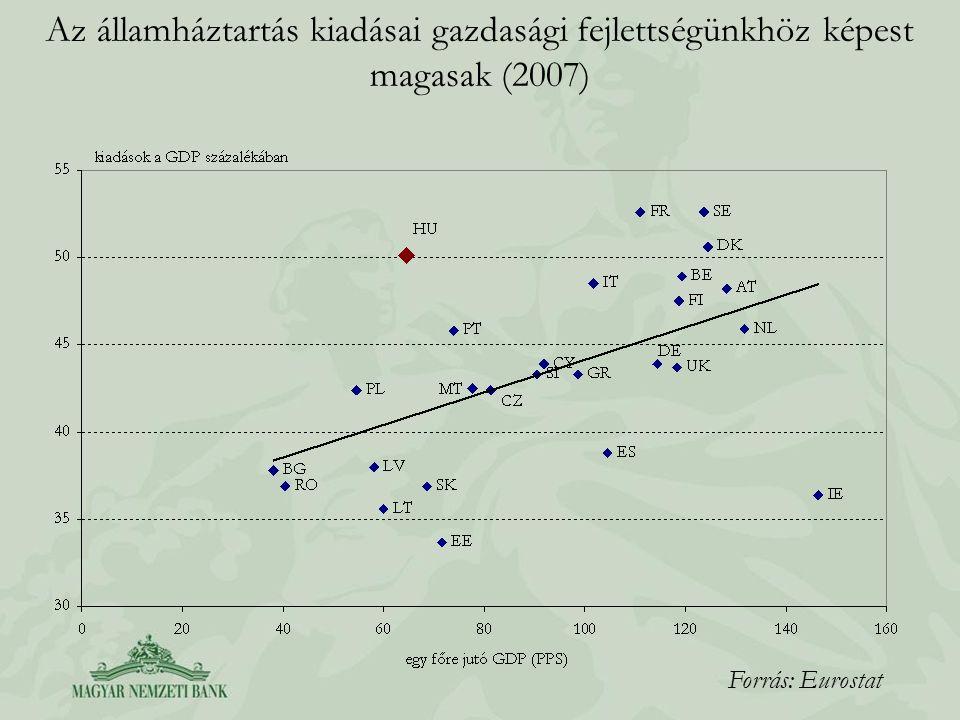 Az állami egészségügyi kiadások várhatóan nagyon alacsony szintre süllyednek Forrás: Eurostat, illetve 2008-as költségvetési törvényjavaslat melléklete