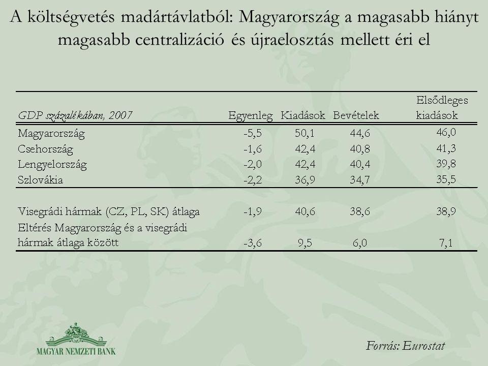 A magyar kiigazítás néhány jellemzője A 2006-os kiigazítás néhány jellemzője: –A kiigazítás a kiadáscsökkentés mellett jelentős mértékben épít a bevételi oldalra is –Az adóék – a kívánatossal ellentétben – tovább emelkedett a kiigazítás eredményeképpen –Bizonyos kiadási tételeknél fontos eredmények mutatkoznak (állami létszám mérséklődés, ártámogatások, racionalizálás, stb.) –A produktív kiadások aránya az összes kiadáson belül erősen csökken, miközben a nem-produktív kiadásoké jelentősen emelkedik: Az egészségügyi kiadások jelentősen csökkennek A szociális kiadások GDP-arányosan némileg csökkennek, fejlettségi szintünkhöz képest azonban továbbra is magasak maradnak Az elmúlt évek jelentős nyugdíjkiadás-emelkedése lelassul, de a kiadásokon belüli súlya tovább nő