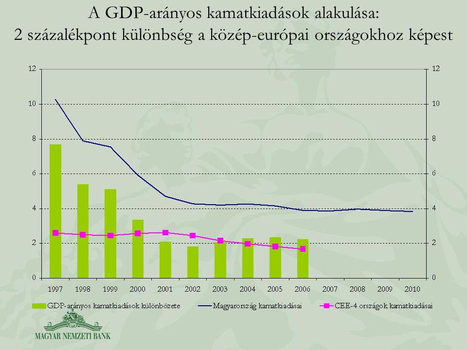 Államadósság és kamatkiadások 1.A régiós átlagnál magasabb kamatkiadást – egymástól nem függetlenül – a nagyobb adósság és a magasabb finanszírozási költség okozza.