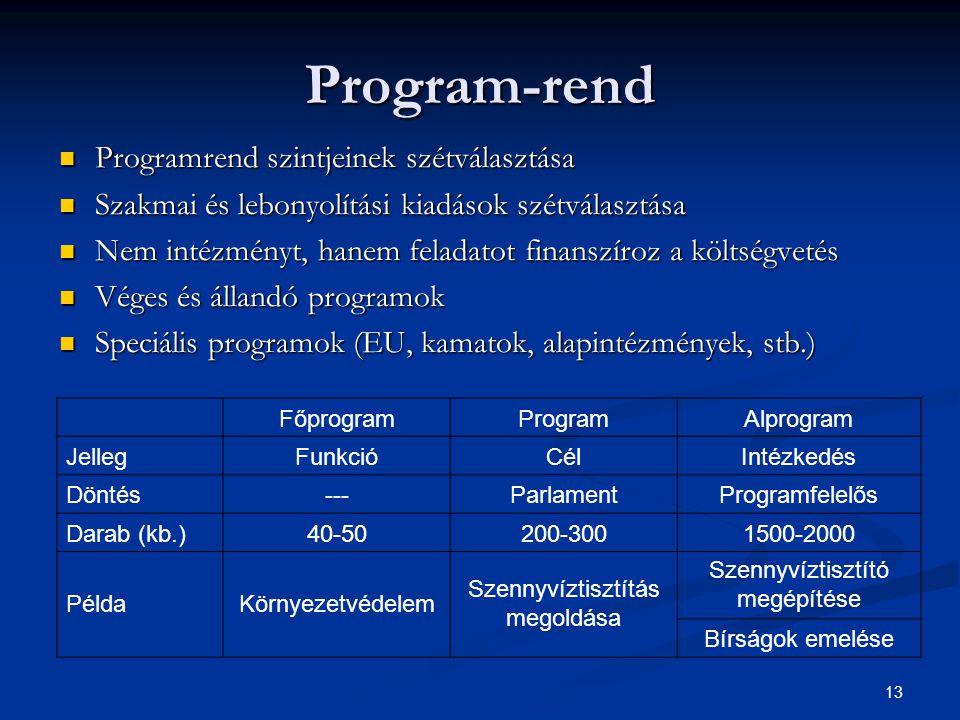 13 Program-rend Programrend szintjeinek szétválasztása Programrend szintjeinek szétválasztása Szakmai és lebonyolítási kiadások szétválasztása Szakmai és lebonyolítási kiadások szétválasztása Nem intézményt, hanem feladatot finanszíroz a költségvetés Nem intézményt, hanem feladatot finanszíroz a költségvetés Véges és állandó programok Véges és állandó programok Speciális programok (EU, kamatok, alapintézmények, stb.) Speciális programok (EU, kamatok, alapintézmények, stb.) FőprogramProgramAlprogram JellegFunkcióCélIntézkedés Döntés---ParlamentProgramfelelős Darab (kb.)40-50200-3001500-2000 PéldaKörnyezetvédelem Szennyvíztisztítás megoldása Szennyvíztisztító megépítése Bírságok emelése