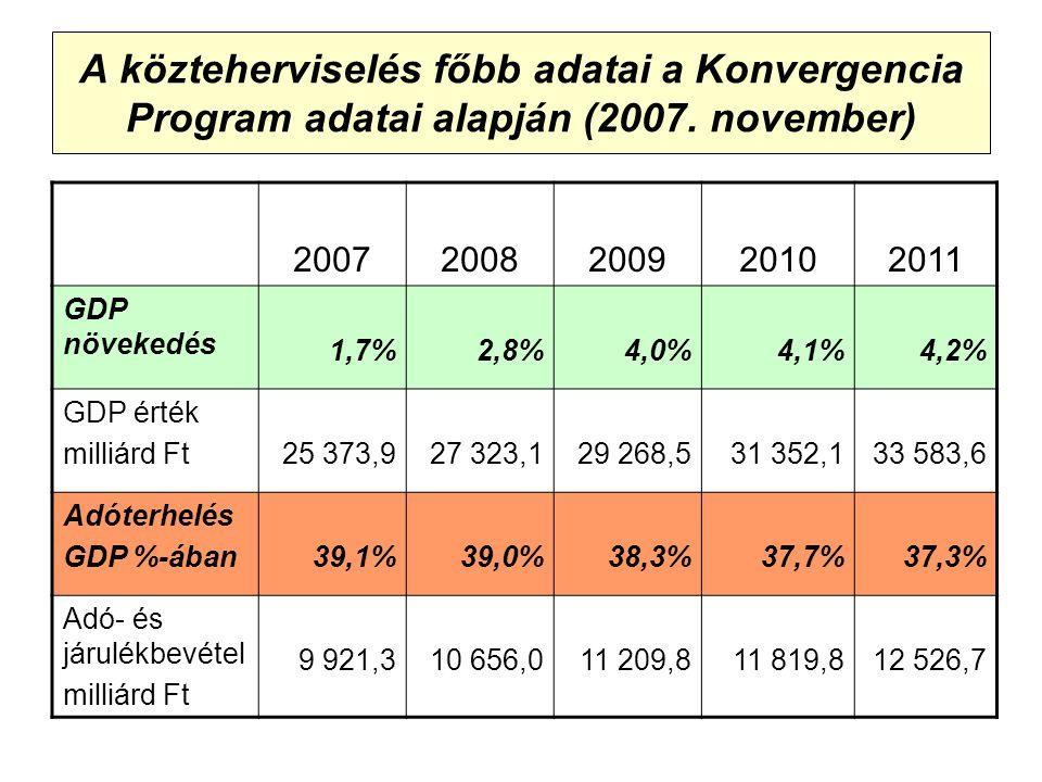 A közteherviselés főbb adatai a Konvergencia Program adatai alapján (2007.