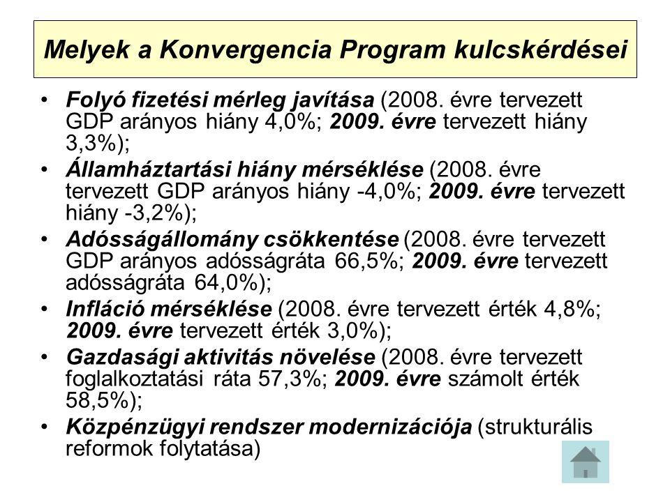 Melyek a Konvergencia Program kulcskérdései Folyó fizetési mérleg javítása (2008.