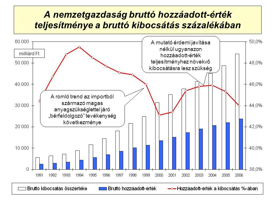 """A nemzetgazdaság bruttó hozzáadott-érték teljesítménye a bruttó kibocsátás százalékában A mutató érdemi javítása nélkül ugyanazon hozzáadott-érték teljesítményhez növekvő kibocsátásra lesz szükség milliárd Ft A romló trend az importból származó magas anyagszükséglettel járó """"bérfeldolgozó tevékenység következménye"""