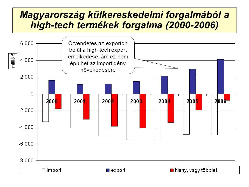 Magyarország külkereskedelmi forgalmából a high-tech termékek forgalma (2000-2006) Örvendetes az exporton belül a high-tech export emelkedése, ám ez nem épülhet az importigény növekedésére