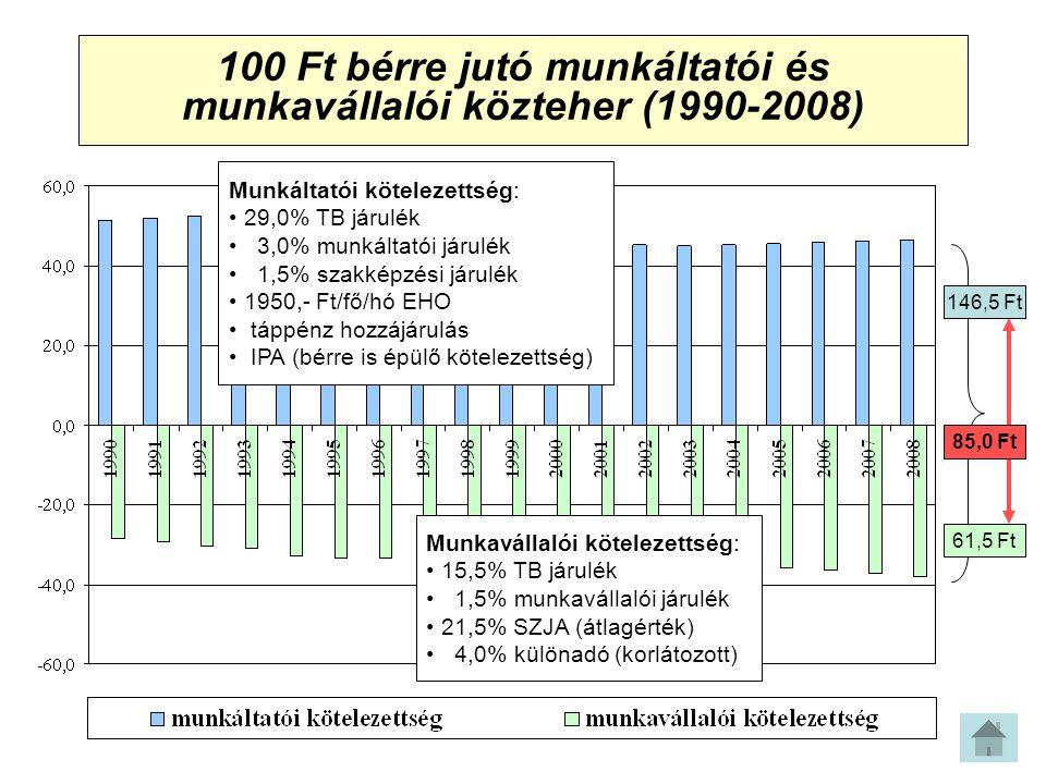 100 Ft bérre jutó munkáltatói és munkavállalói közteher (1990-2008) 146,5 Ft 61,5 Ft 85,0 Ft Munkáltatói kötelezettség: 29,0% TB járulék 3,0% munkáltatói járulék 1,5% szakképzési járulék 1950,- Ft/fő/hó EHO táppénz hozzájárulás IPA (bérre is épülő kötelezettség) Munkavállalói kötelezettség: 15,5% TB járulék 1,5% munkavállalói járulék 21,5% SZJA (átlagérték) 4,0% különadó (korlátozott)