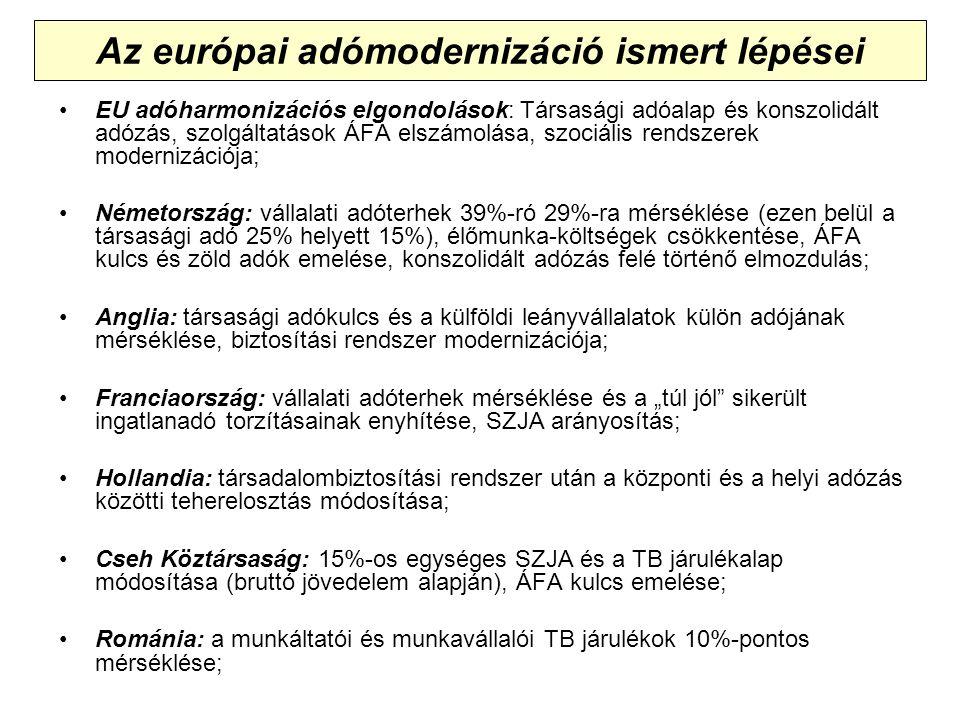 """Az európai adómodernizáció ismert lépései EU adóharmonizációs elgondolások: Társasági adóalap és konszolidált adózás, szolgáltatások ÁFA elszámolása, szociális rendszerek modernizációja; Németország: vállalati adóterhek 39%-ró 29%-ra mérséklése (ezen belül a társasági adó 25% helyett 15%), élőmunka-költségek csökkentése, ÁFA kulcs és zöld adók emelése, konszolidált adózás felé történő elmozdulás; Anglia: társasági adókulcs és a külföldi leányvállalatok külön adójának mérséklése, biztosítási rendszer modernizációja; Franciaország: vállalati adóterhek mérséklése és a """"túl jól sikerült ingatlanadó torzításainak enyhítése, SZJA arányosítás; Hollandia: társadalombiztosítási rendszer után a központi és a helyi adózás közötti teherelosztás módosítása; Cseh Köztársaság: 15%-os egységes SZJA és a TB járulékalap módosítása (bruttó jövedelem alapján), ÁFA kulcs emelése; Románia: a munkáltatói és munkavállalói TB járulékok 10%-pontos mérséklése;"""