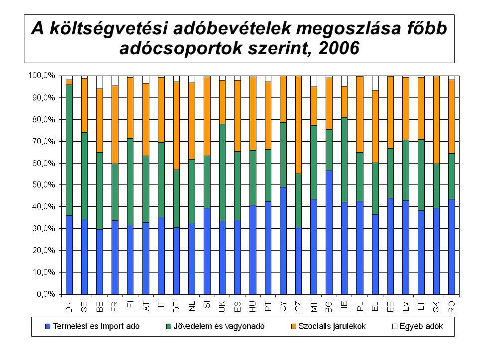 A költségvetési adóbevételek megoszlása főbb adócsoportok szerint, 2006