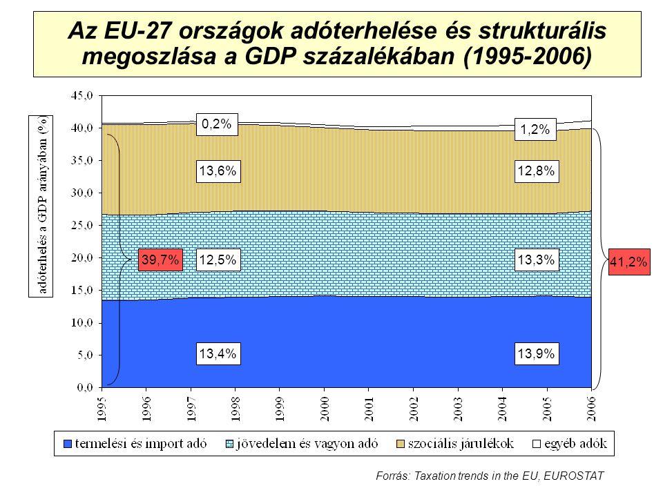 Az EU-27 országok adóterhelése és strukturális megoszlása a GDP százalékában (1995-2006) 12,8% 13,9% 13,3% 13,6% 12,5% 13,4% 41,2% 39,7% 1,2% Forrás: Taxation trends in the EU, EUROSTAT 0,2%