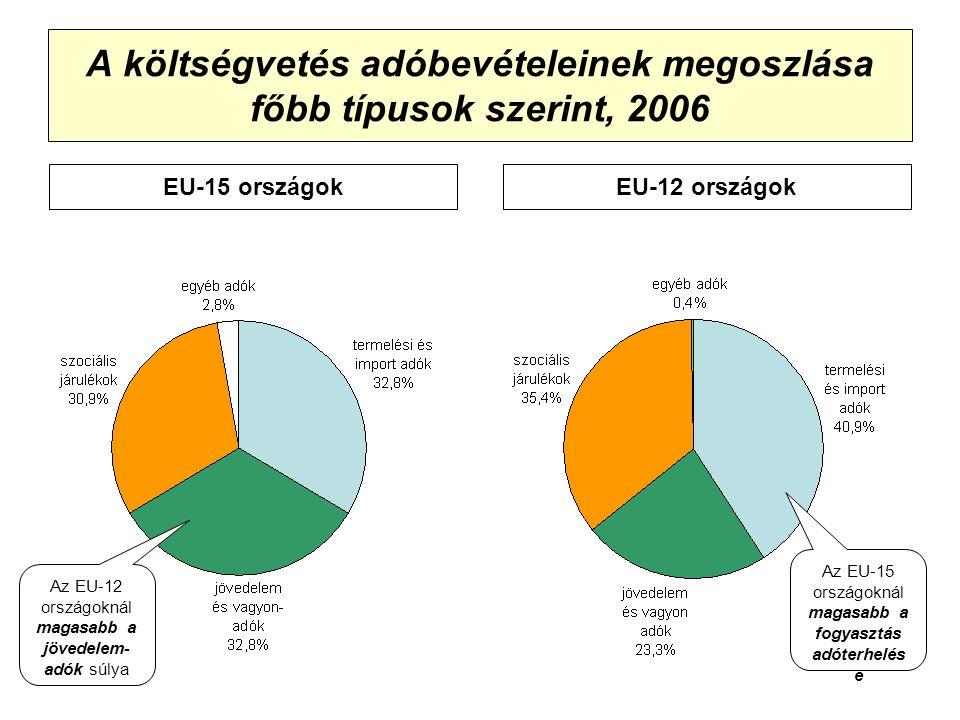 A költségvetés adóbevételeinek megoszlása főbb típusok szerint, 2006 EU-15 országokEU-12 országok Az EU-15 országoknál magasabb a fogyasztás adóterhelés e Az EU-12 országoknál magasabb a jövedelem- adók súlya