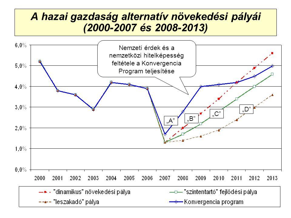 """A hazai gazdaság alternatív növekedési pályái (2000-2007 és 2008-2013) """"A """"D """"C """"B Nemzeti érdek és a nemzetközi hitelképesség feltétele a Konvergencia Program teljesítése"""