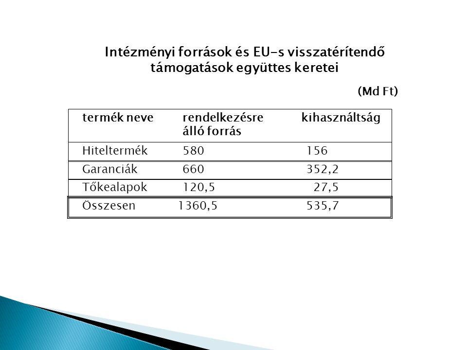 Intézményi források és EU-s visszatérítendő támogatások együttes keretei (Md Ft) Hiteltermék580156 termék neverendelkezésrekihasználtság álló forrás Garanciák660352,2 Összesen1360,5535,7 Tőkealapok120,5 27,5