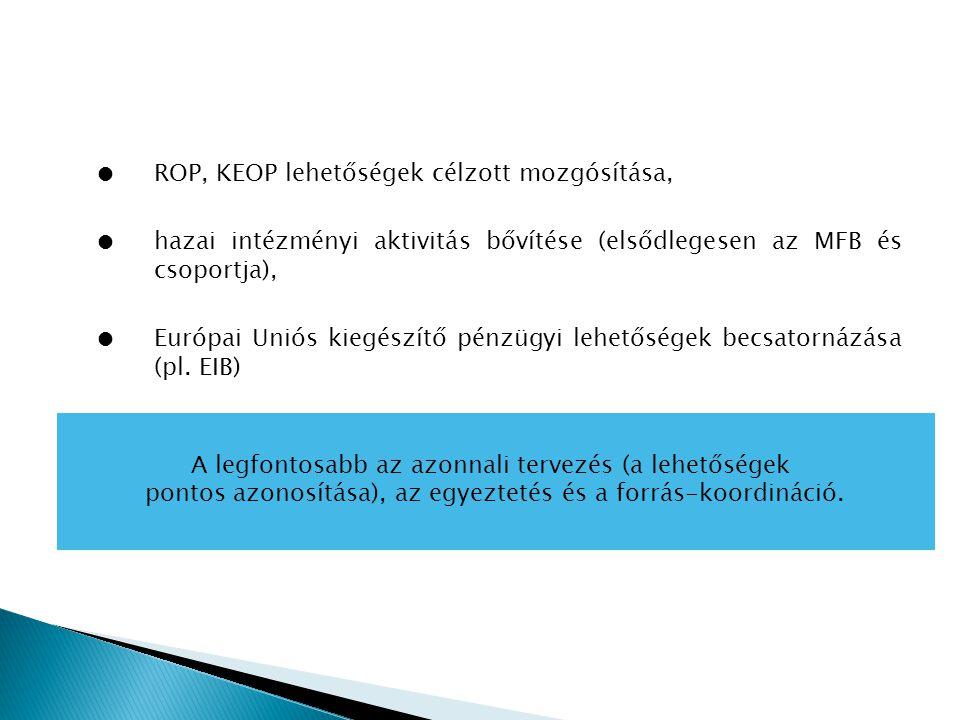 ●ROP, KEOP lehetőségek célzott mozgósítása, ●hazai intézményi aktivitás bővítése (elsődlegesen az MFB és csoportja), ●Európai Uniós kiegészítő pénzügyi lehetőségek becsatornázása (pl.