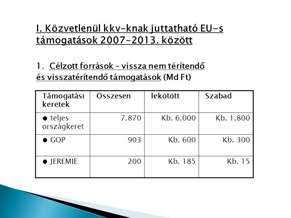 Átfogó cél: 150.000 új adózó munkahely Vissza nem térítendő támogatások Kisvállalkozások növekedése Kitörési területek foglalkoztatási és specifikus céljainak megvalósulása ForrásokEszközökCélok EU fejlesztési források (ÚMFT, ÚMVP, EIB) Hazai források EGT/Norvég FM és Svájci Alap Versenyképességi szerződések Hitel, tőke- és garanciatermékek Közvetett támogatás, az üzleti környezet fejlesztése Az Új Széchenyi Vállalkozásfejlesztési Program forrásainak, eszközeinek és céljainak kapcsolódása