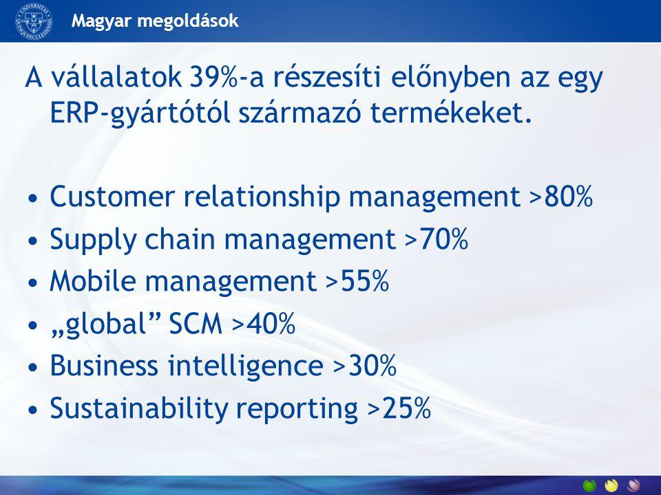 Magyar megoldások A vállalatok 39%-a részesíti előnyben az egy ERP-gyártótól származó termékeket. Customer relationship management >80% Supply chain m