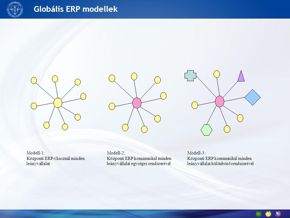Globális ERP modellek Modell-1: Központi ERP-t használ minden leányvállalat Modell-2: Központi ERP kommunikál minden leányvállalat egységes rendszerével Modell-3: Központi ERP kommunikál minden leányvállalat különböző rendszerével