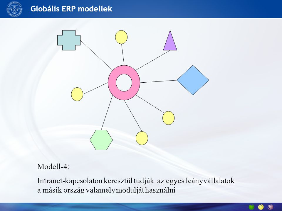 Globális ERP modellek Modell-4: Intranet-kapcsolaton keresztül tudják az egyes leányvállalatok a másik ország valamely modulját használni