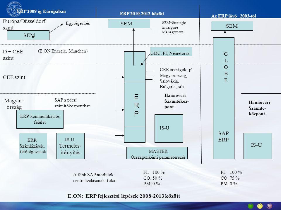 ERP 2009-ig Európában ERP 2010-2012 között Az ERP jövő 2003-tól ERP, Számlázások, feldolgozások IS-U Termelés- irányítás SAP a pécsi számítóközpontban SEM ERP-kommunikációs felület CEE szint Magyar- ország D + CEE szint (E.ON Energie, München) Európa/Düsseldorf szint Egységesítés GDC, FI, Németorsz.