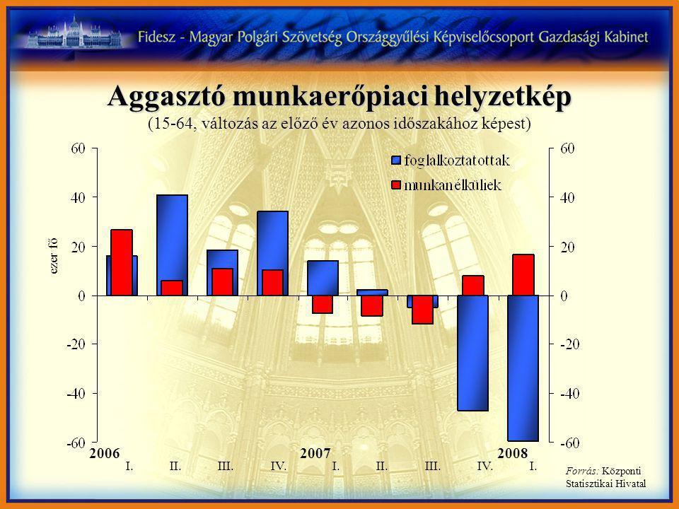 Aggasztó munkaerőpiaci helyzetkép Aggasztó munkaerőpiaci helyzetkép (15-64, változás az előző év azonos időszakához képest) Forrás: Központi Statisztikai Hivatal 2006 20072008 I.